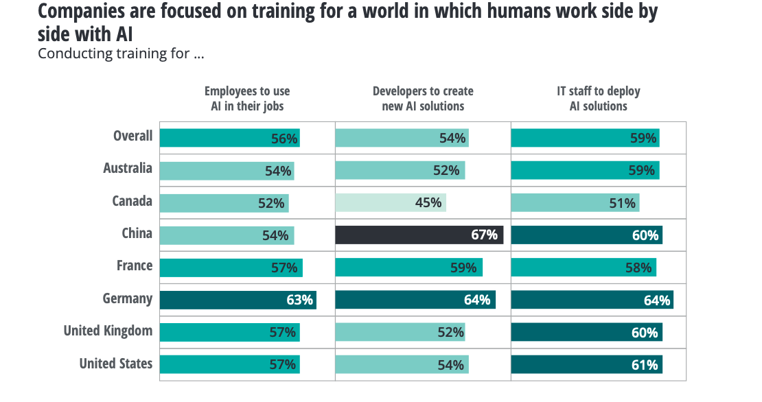 Companies are focused on training for the future with AI