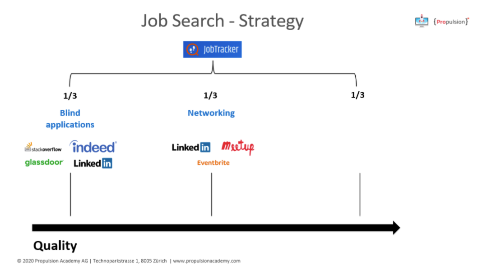 Job search strategy networking