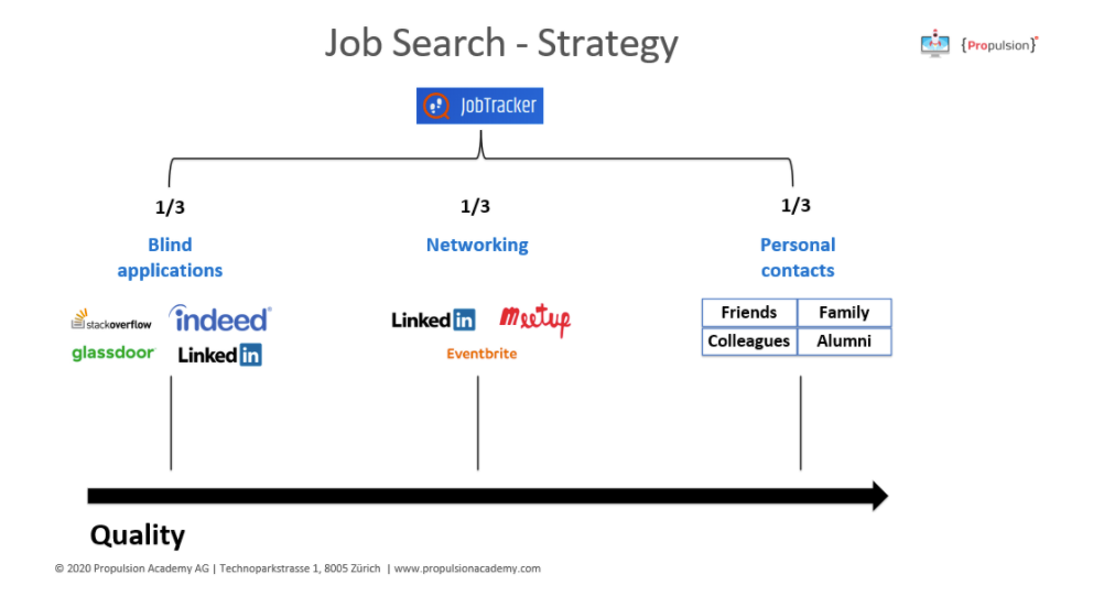 Job search strategy personal contacts