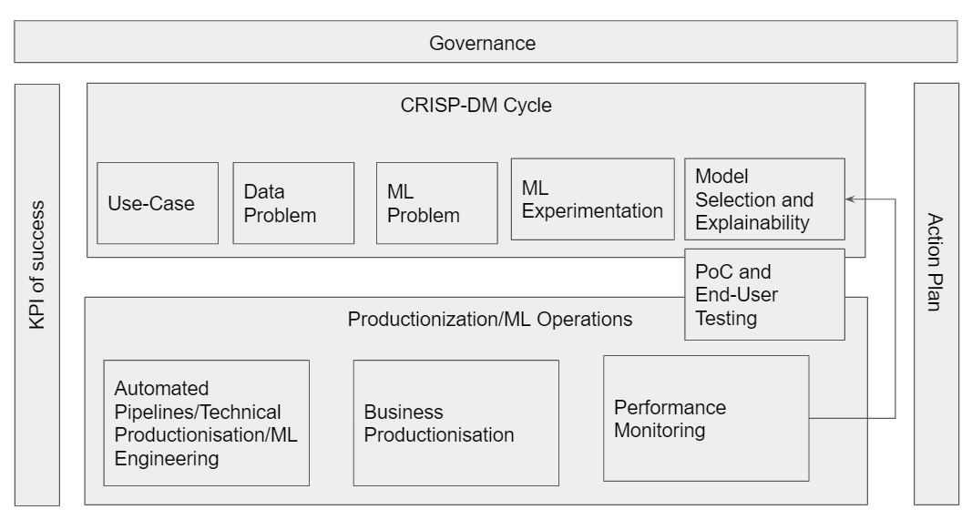 Machine learning project cycle