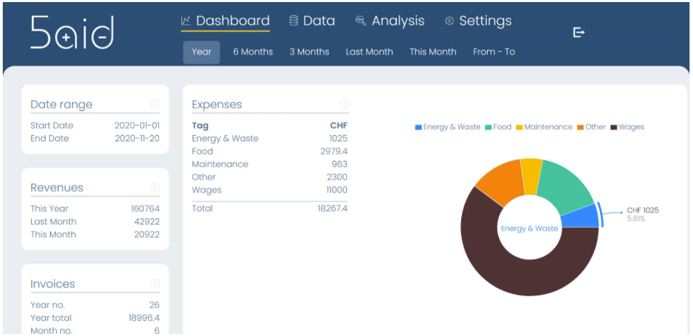 Final project 5aid dashboard