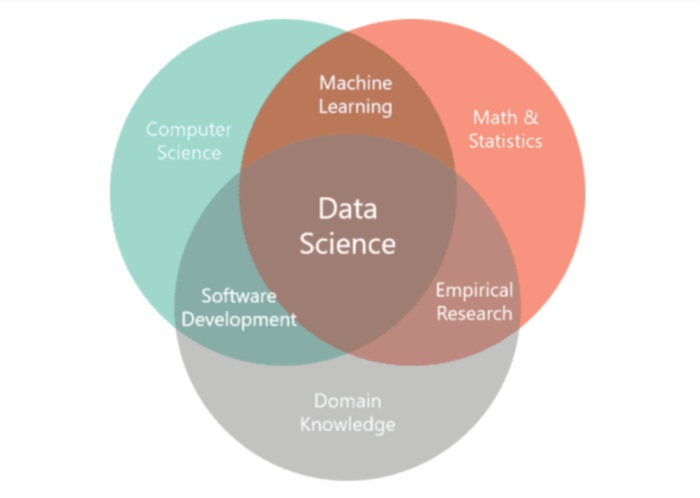 Components Data Science